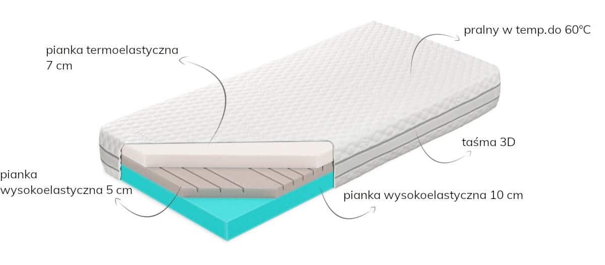 Materac piankowy termoelastyczny Senpo