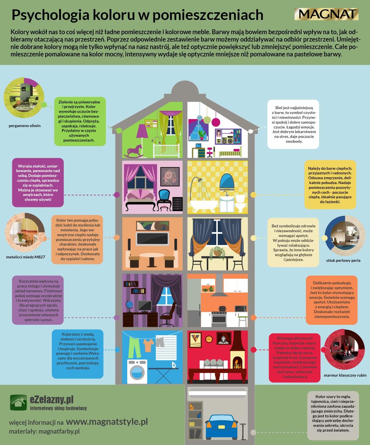 Kolory we wnętrzach - infografika