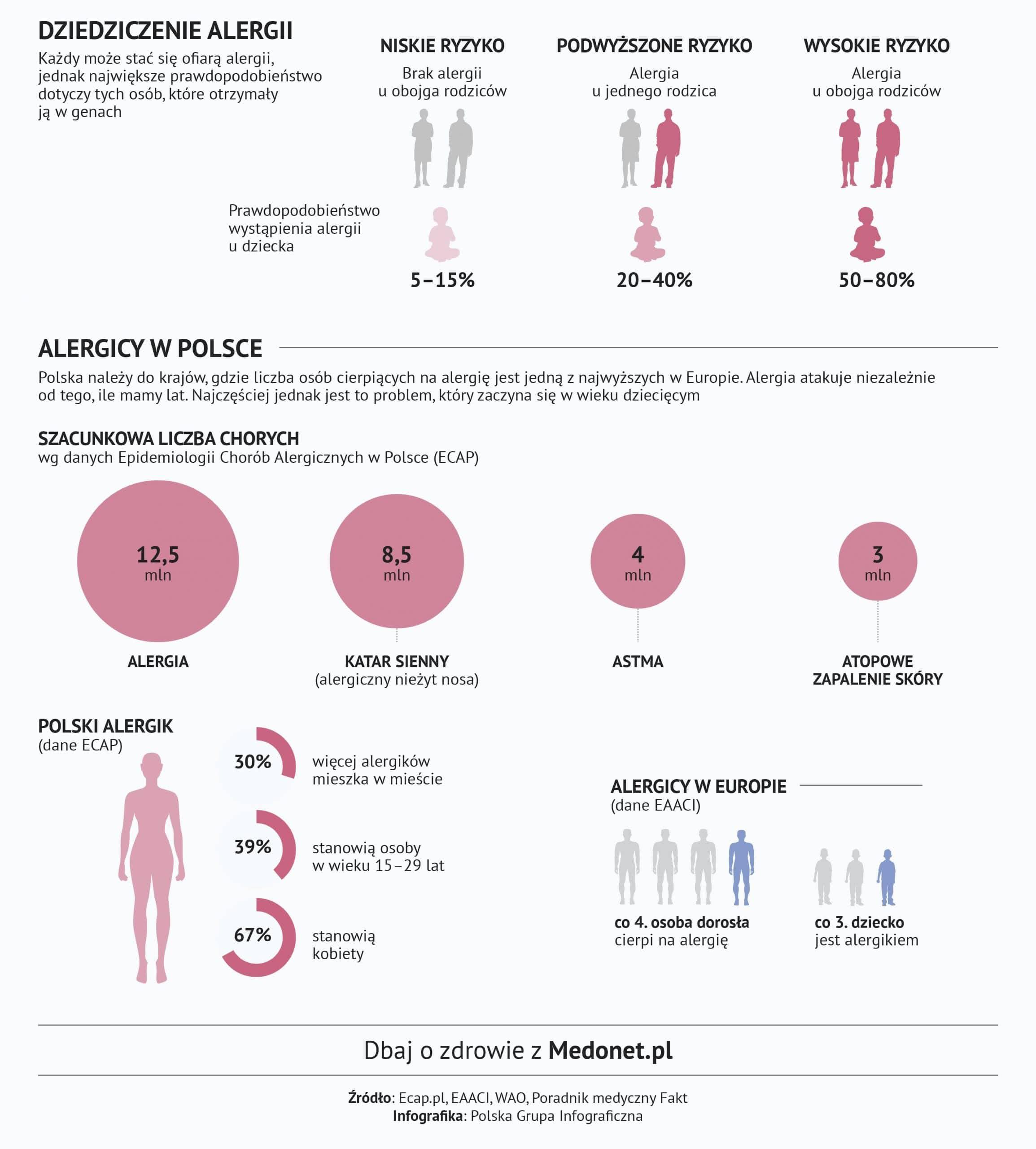 Alergie wziewne, krótka charakterystyka 3