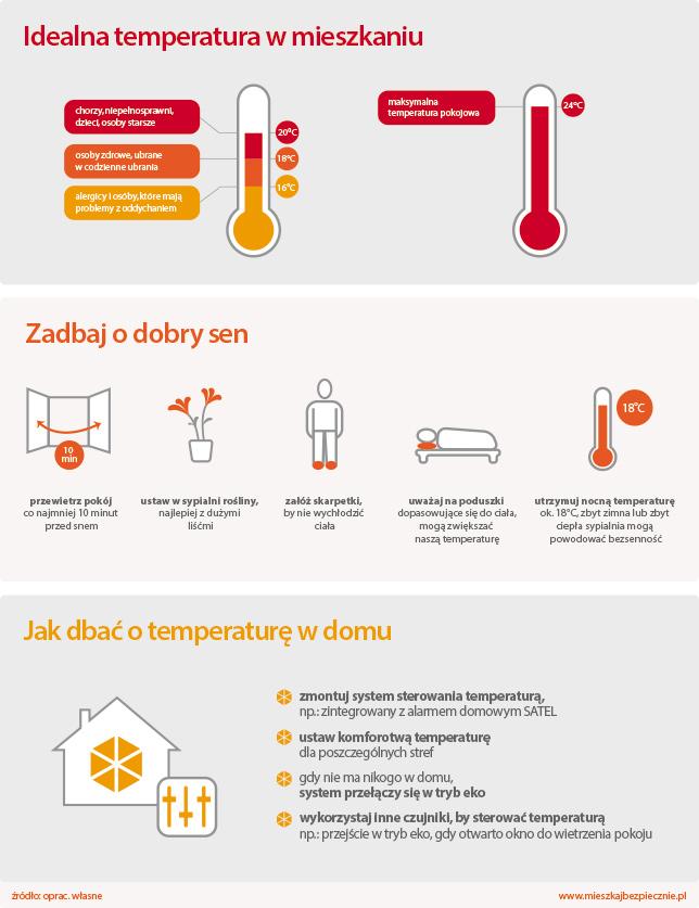Temperatura wdomu azdrowie, infografika