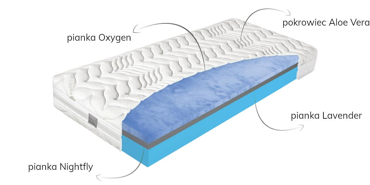 oxygen motion opis
