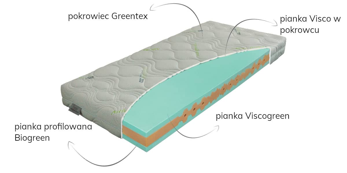 viscogreen materasso