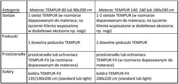 wellness tempur tabela promocji